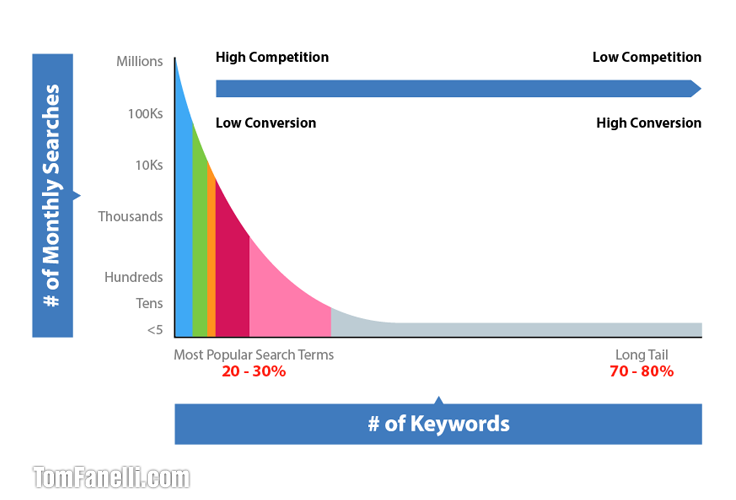 Effective keyword optimization ideas for your business longtail keyword chart ccuart Images