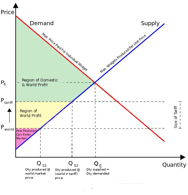 What is a Supply And Demand Curve Supply Demand Curve