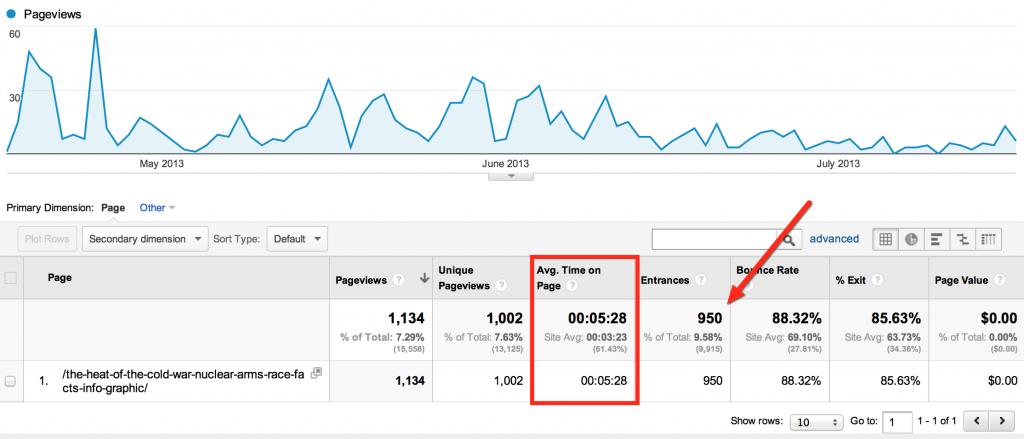Google Analytics Infograpghic Traffic