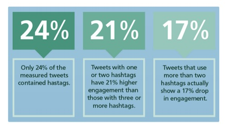 hastags-for-twitter-lead-generation