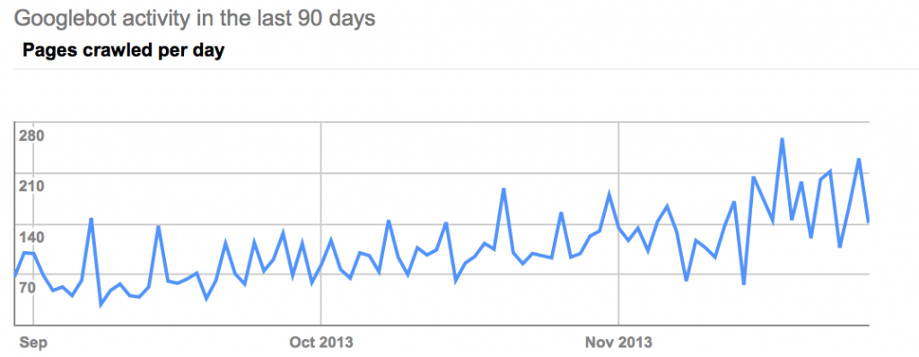 Google Webmaster Tools - Time Spent Downloading