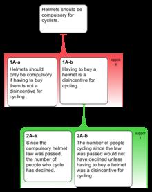 IBIS Argumentation Map