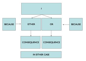 Dilemma Diagram
