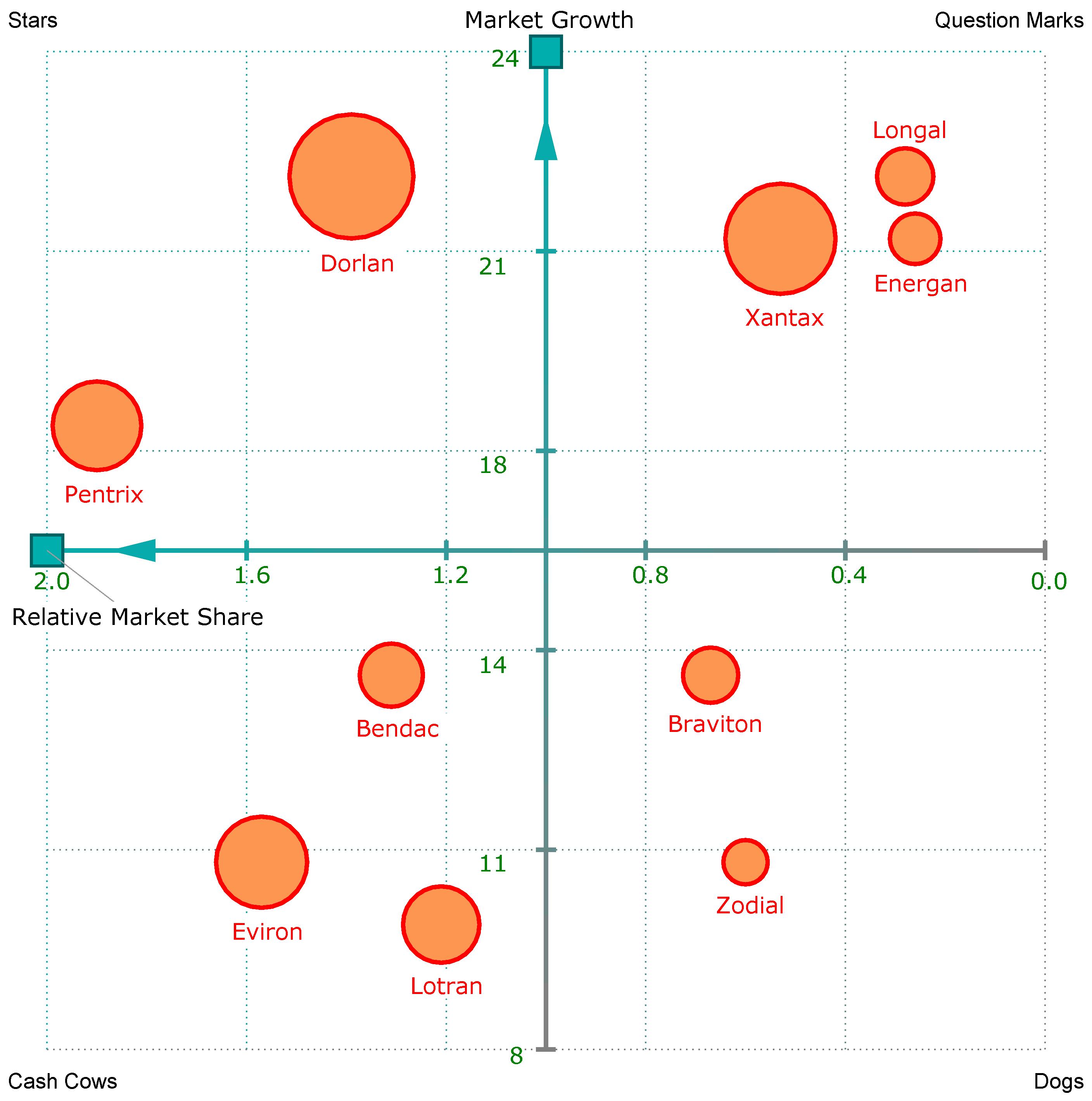 Cartesian Coordinates for Infographics data visualization
