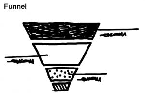 funnel-whitboard