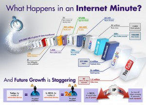 A simple and compelling infographic title: What Happens in an Internet Minute?