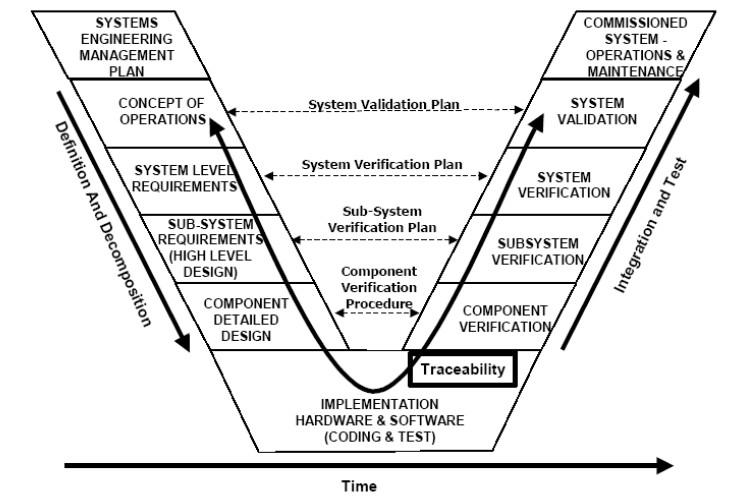Vee Diagram