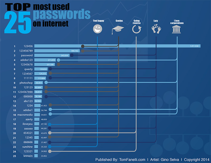 Top 25 Passwords Infographics