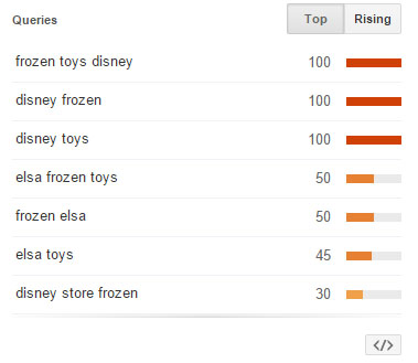 Fanelli_Frozen Top Related Queries