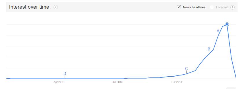 Google Trends Christmas Gift Ideas 2