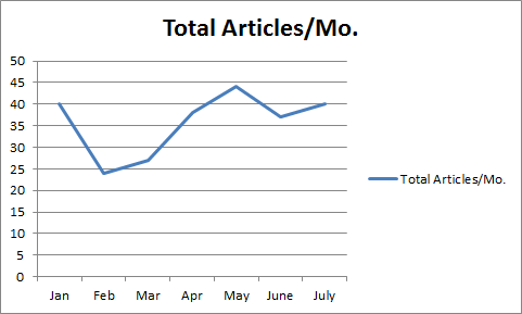 OnEdge Articles Per Month