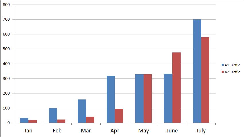 Blog Traffic Growth Chart