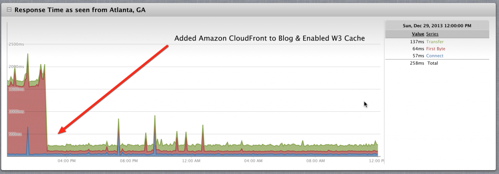 Adding Amazon Cloudfront and W3 Cache