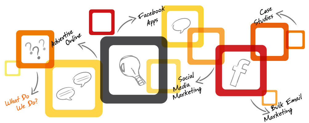 Online marketing is innovative, economic and easy to implement
