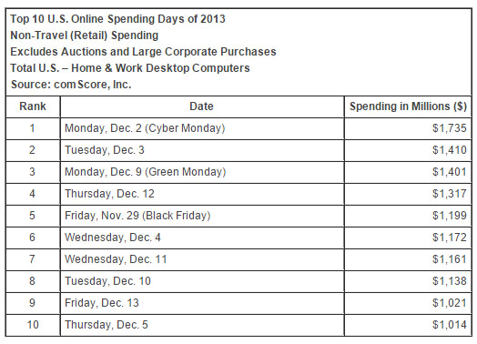Top Online Spending Days to Consider Adding to Promotional Ecommerce Calendar
