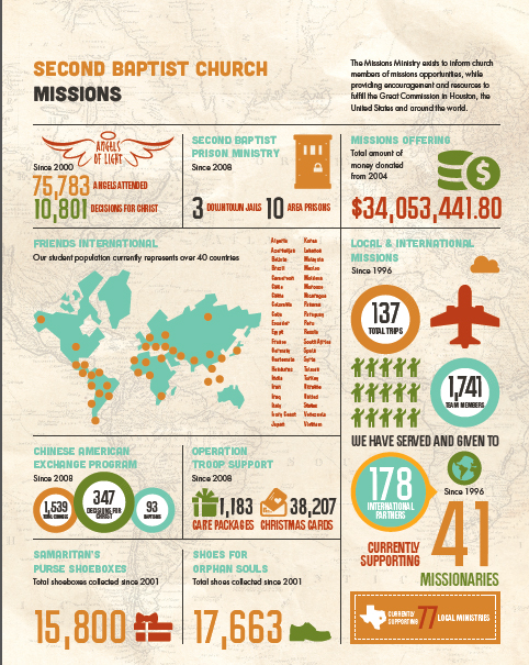 Fanelli_Church_Second_Baptist  Business Infographic